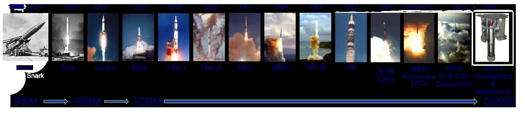 ICBM_Timeline
